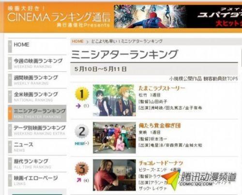 《玉子爱情故事》连续三周称霸票房榜
