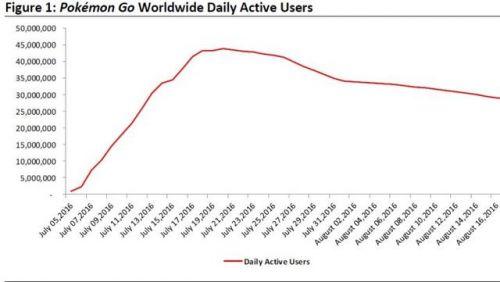 热潮已退?《精灵宝可梦GO》日活跃用户流失1500万