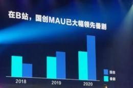 唐探IP携手B站 中国动画用户总量已超4亿